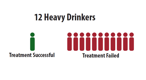 Graphic of 12 heavy drinkers with only 1 having successful treatment