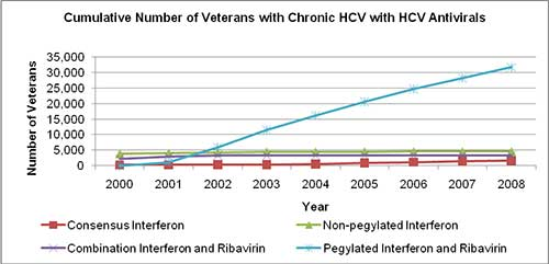 Line graph shows number of vets with chronic HCV and HCV antivirals during year. For vets taking consensus interferon, combination interferon and ribavirin and non-pegulated interferon stable, cumulative number remains less than 5000 veterans between 2000 and 2008. Pegylated interferon and Ribavirin shows significant increase. Starting in 2001, cumulative number rises from 0 to over 31,500 in 2008.