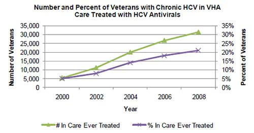 Line graph shows number of vets with chronic HCV in VHA care treated with HCV Antivirals.